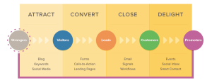 Inbound Marketing methodology (Courtesy: hubspot.com)