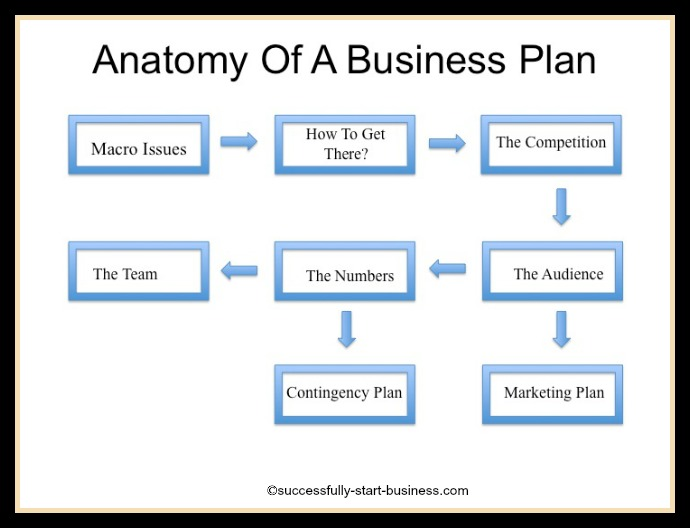 how to begin a business plan